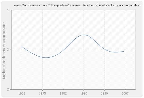 Collonges-lès-Premières : Number of inhabitants by accommodation