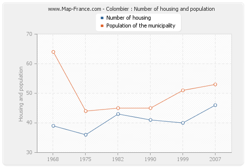 Colombier : Number of housing and population
