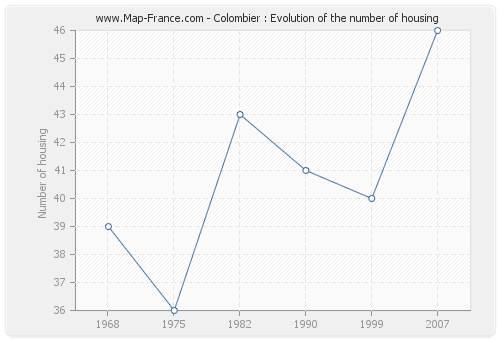 Colombier : Evolution of the number of housing
