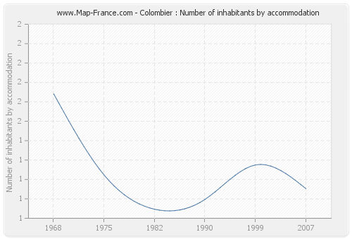 Colombier : Number of inhabitants by accommodation