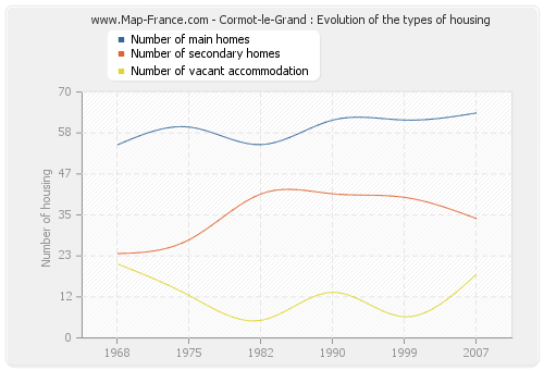 Cormot-le-Grand : Evolution of the types of housing