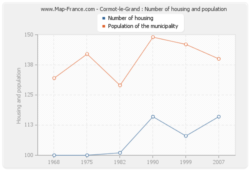 Cormot-le-Grand : Number of housing and population