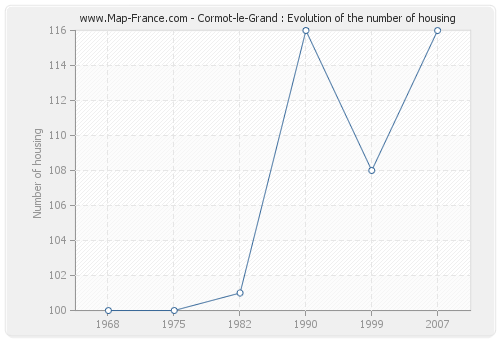 Cormot-le-Grand : Evolution of the number of housing