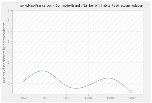 Cormot-le-Grand : Number of inhabitants by accommodation
