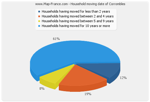 Household moving date of Corrombles