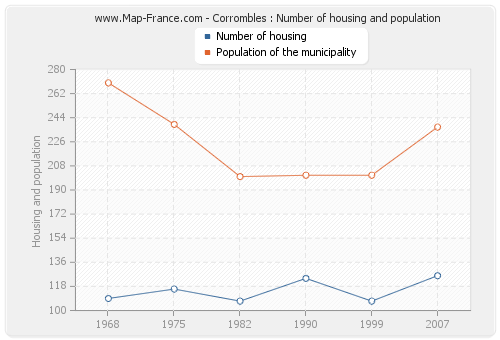 Corrombles : Number of housing and population