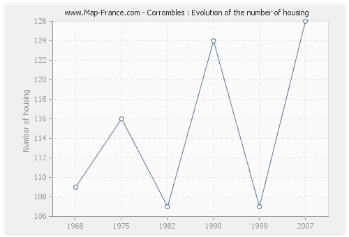 Corrombles : Evolution of the number of housing