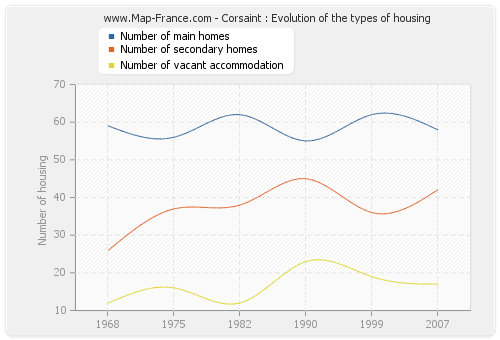 Corsaint : Evolution of the types of housing