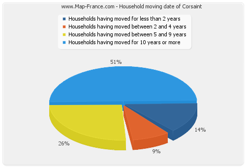 Household moving date of Corsaint