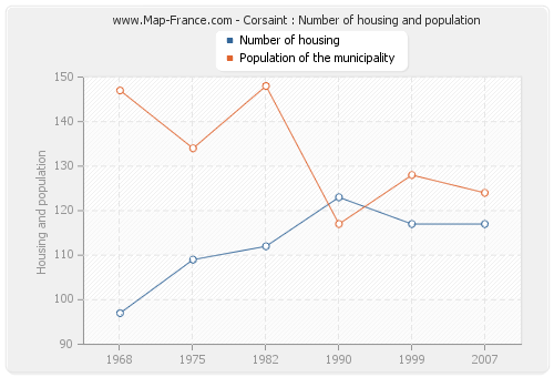 Corsaint : Number of housing and population