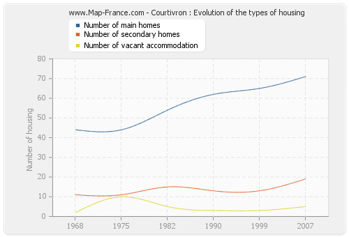 Courtivron : Evolution of the types of housing