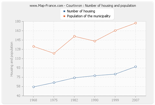 Courtivron : Number of housing and population