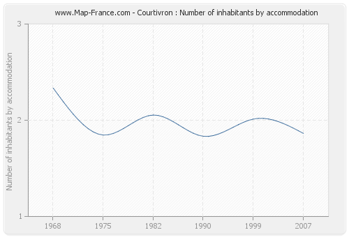 Courtivron : Number of inhabitants by accommodation