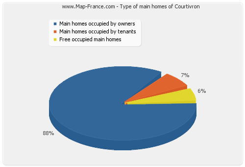 Type of main homes of Courtivron
