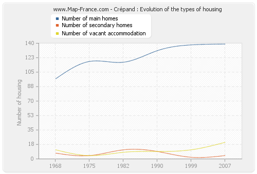 Crépand : Evolution of the types of housing