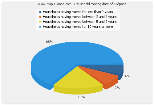Household moving date of Crépand