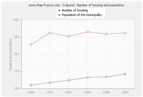 Crépand : Number of housing and population