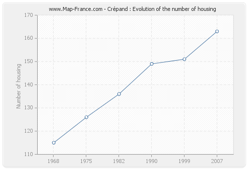 Crépand : Evolution of the number of housing