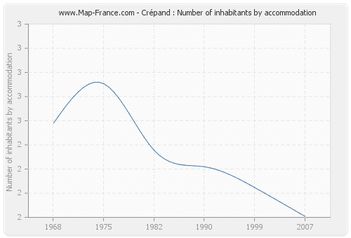 Crépand : Number of inhabitants by accommodation
