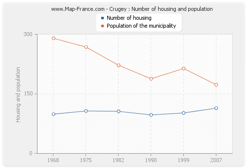 Crugey : Number of housing and population