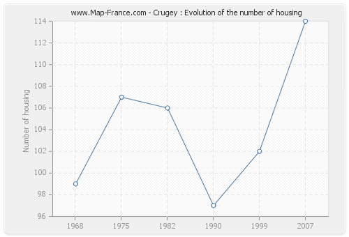 Crugey : Evolution of the number of housing