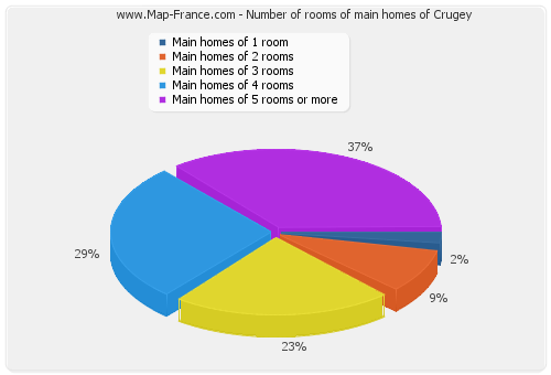 Number of rooms of main homes of Crugey