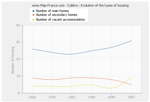 Culètre : Evolution of the types of housing
