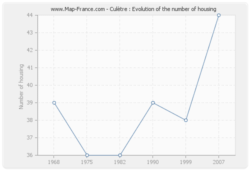 Culètre : Evolution of the number of housing