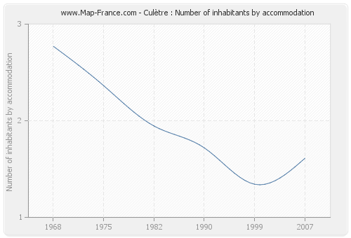 Culètre : Number of inhabitants by accommodation