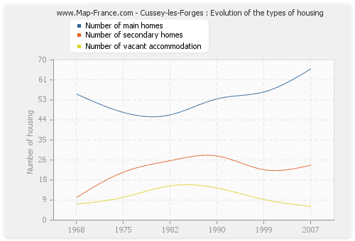 Cussey-les-Forges : Evolution of the types of housing