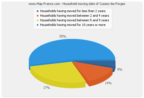 Household moving date of Cussey-les-Forges