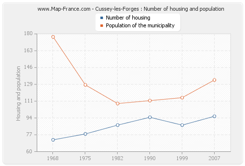 Cussey-les-Forges : Number of housing and population