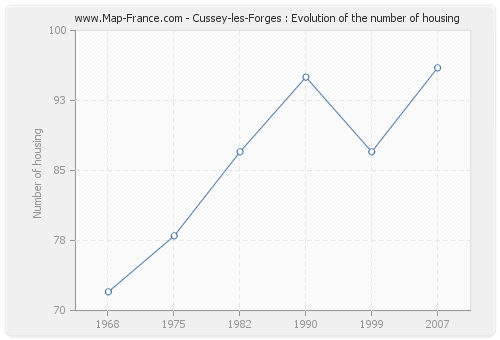 Cussey-les-Forges : Evolution of the number of housing