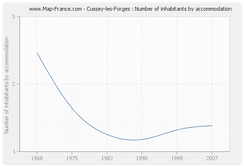 Cussey-les-Forges : Number of inhabitants by accommodation