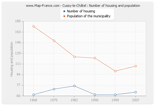 Cussy-le-Châtel : Number of housing and population