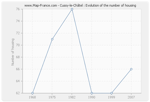 Cussy-le-Châtel : Evolution of the number of housing
