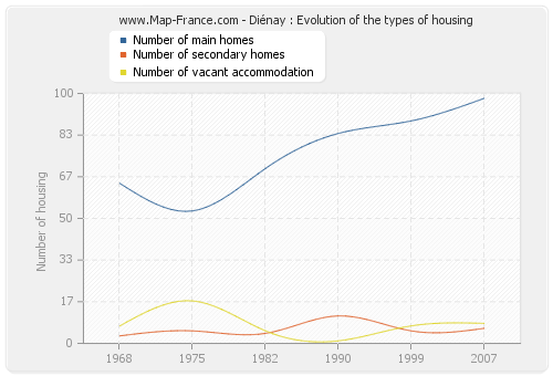 Diénay : Evolution of the types of housing