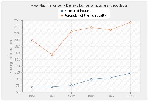 Diénay : Number of housing and population