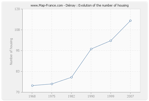 Diénay : Evolution of the number of housing