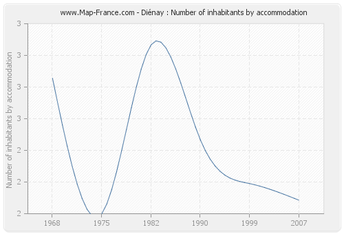 Diénay : Number of inhabitants by accommodation
