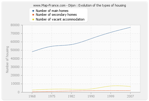 Dijon : Evolution of the types of housing