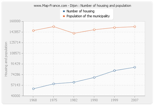 Dijon : Number of housing and population