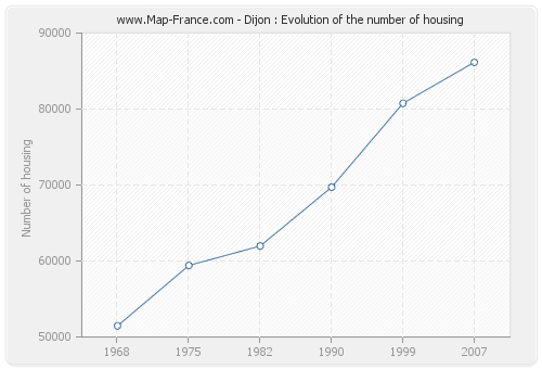 Dijon : Evolution of the number of housing