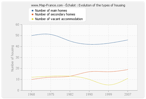 Échalot : Evolution of the types of housing