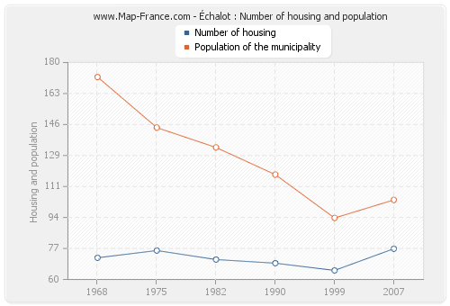 Échalot : Number of housing and population