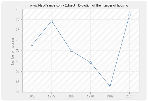 Échalot : Evolution of the number of housing