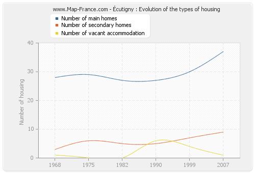 Écutigny : Evolution of the types of housing