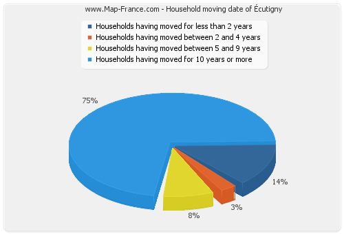 Household moving date of Écutigny