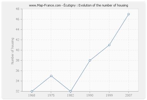 Écutigny : Evolution of the number of housing
