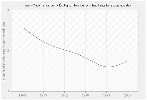Écutigny : Number of inhabitants by accommodation